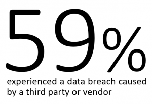 59 percent experienced data breach caused by third party vendor
