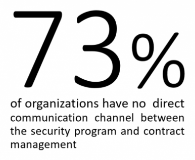73 percent of organizations have no communication channel between security and contract management