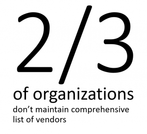 Two-thirds of organizations don't maintain list of vendor dependencies