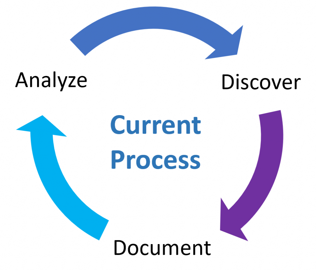 Discover Document Analyze Current Process